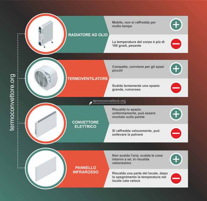Termoconvettore (Infographics)